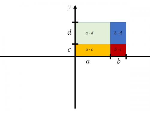 Prodotto di polinomi sul piano cartesiano: un metodo grafico
