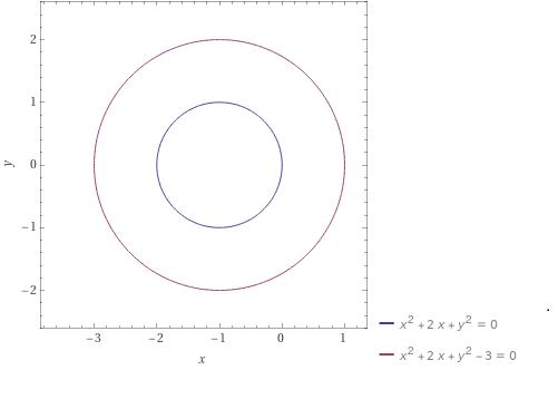 Esercizio da casa: rappresentare graficamente le linee di livello di una funzione