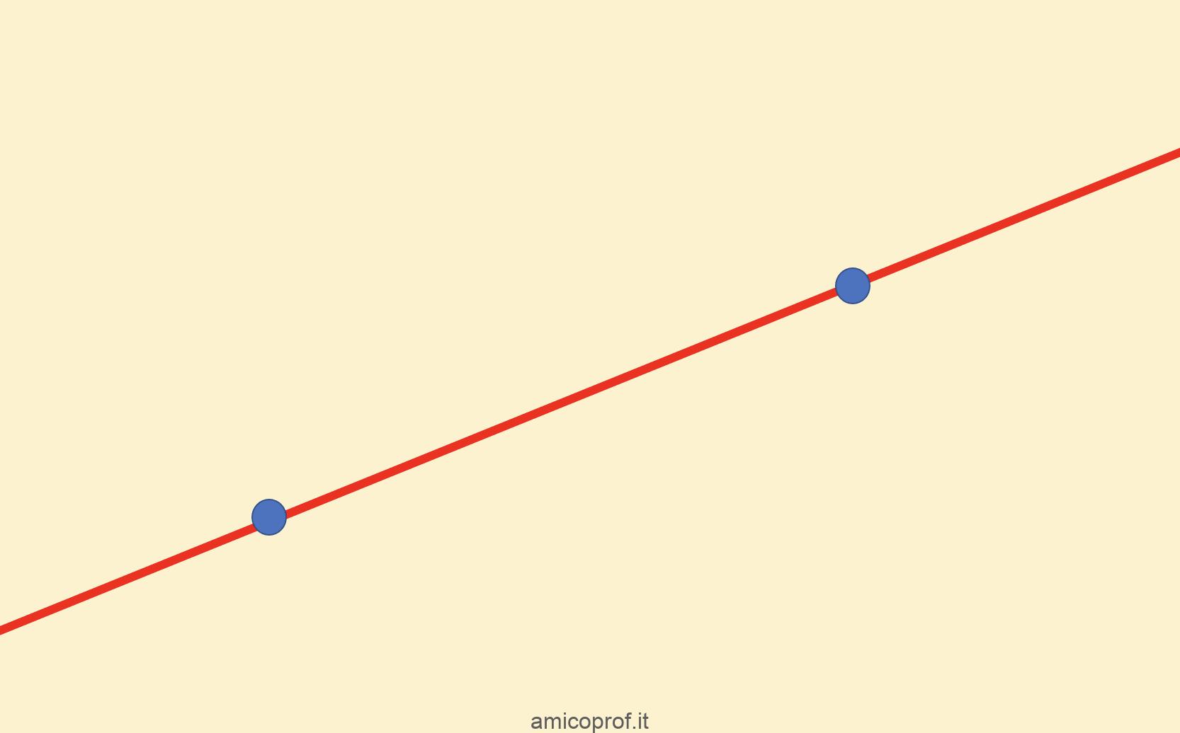 Nozioni basiche sulla retta e posizione reciproca tra due rette