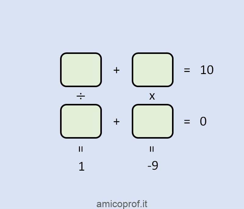 Rompicapo matematico: trova i quattro numeri che verificano le operazioni del diagramma