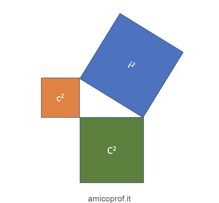 Il teorema di Pitagora: enunciato ed alcune curiosità